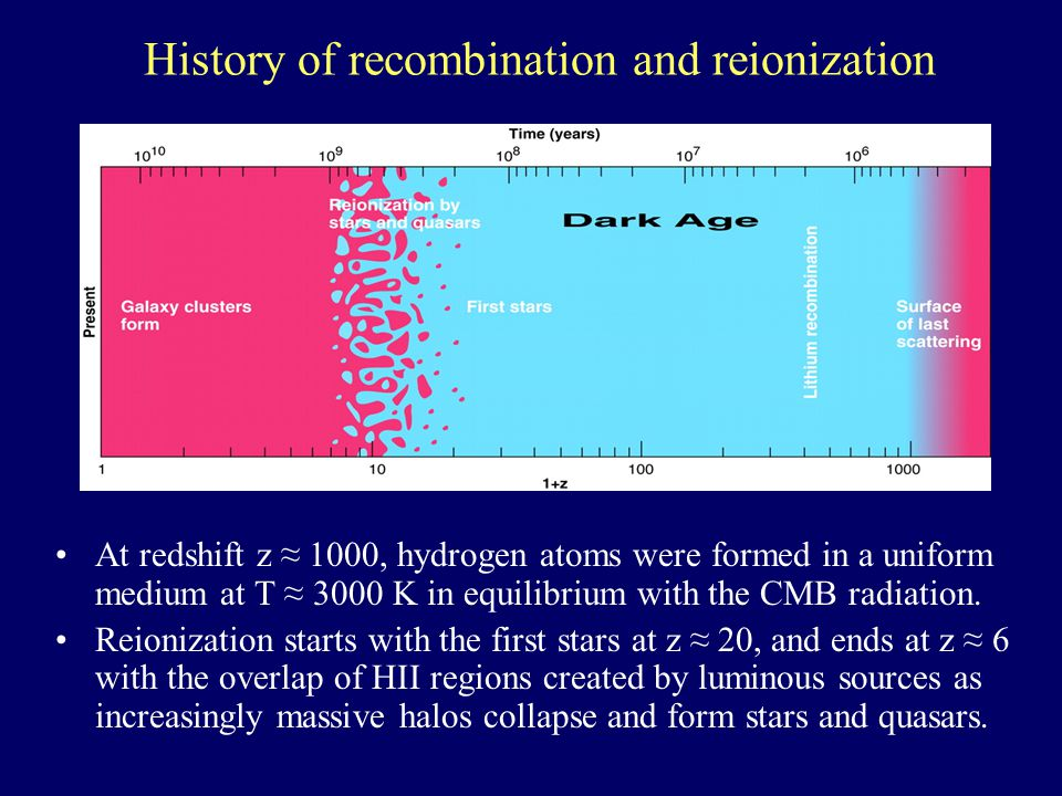 Observational Probes to Reionization Lyα forest, Gunn-Peterson trough –Reionization ends at z ~ 6.5 Lyα-emission galaxy surveys CMB optical depth and polarization 21 cm emission and absorption by the atomic intergalactic medium.