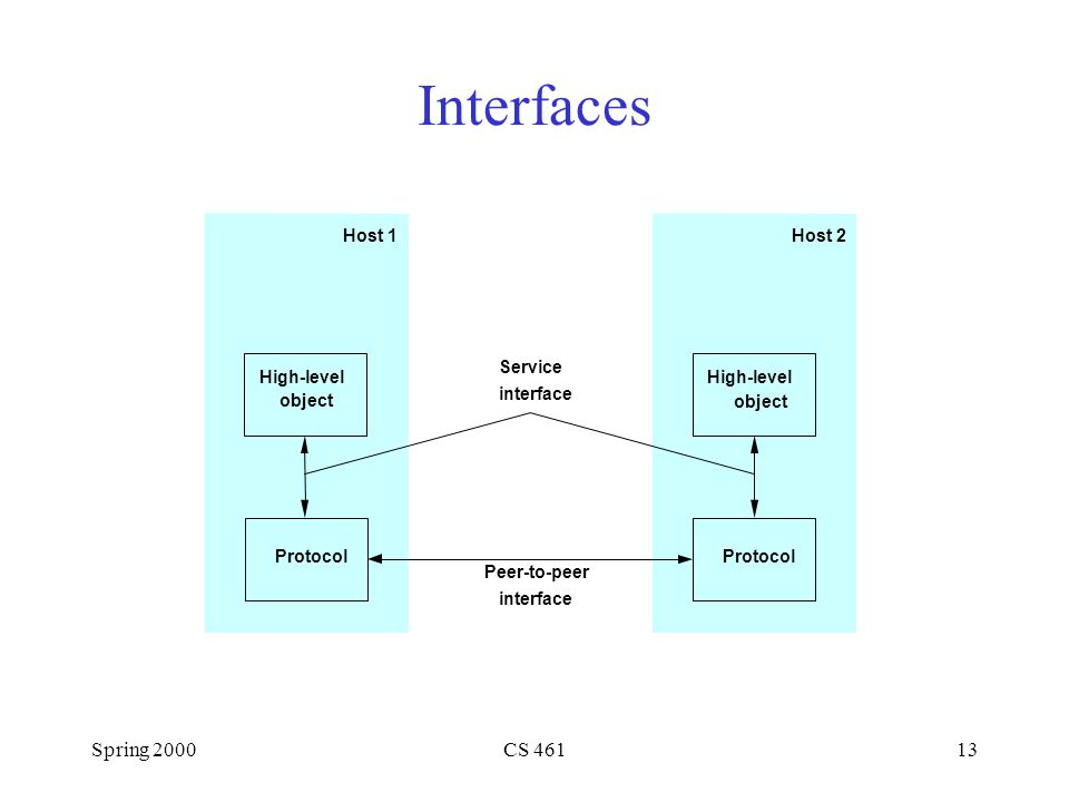 Spring 2000CS 46113 Host 1 Protocol Host 2 Protocol High-level object High-level object Service interface Peer-to-peer interface Interfaces