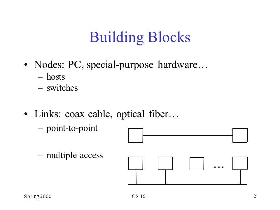 Spring 2000CS 46113 Host 1 Protocol Host 2 Protocol High-level object High-level object Service interface Peer-to-peer interface Interfaces