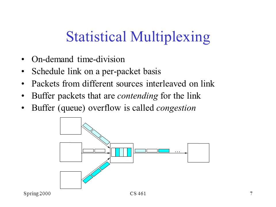 Spring 2000CS 4617 Statistical Multiplexing On-demand time-division Schedule link on a per-packet basis Packets from different sources interleaved on link Buffer packets that are contending for the link Buffer (queue) overflow is called congestion …