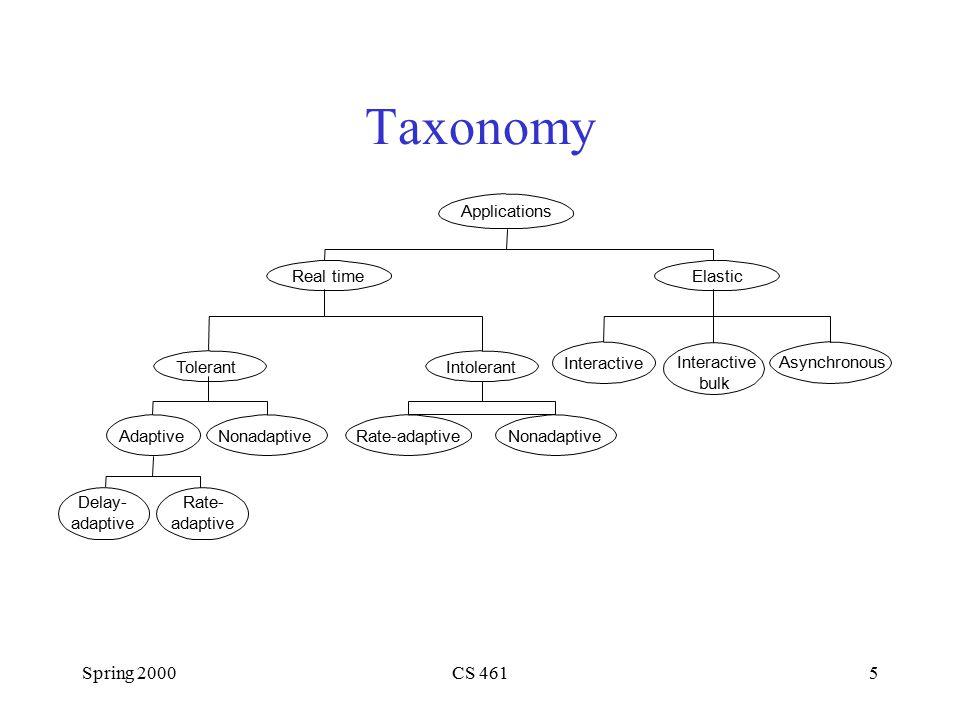 Spring 2000CS 4615 Taxonomy Applications Real time Tolerant AdaptiveNonadaptive Delay- adaptive Rate- adaptive Intolerant Rate-adaptiveNonadaptive Int