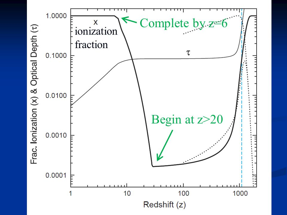 Begin at z>20 Complete by z=6 ionization fraction