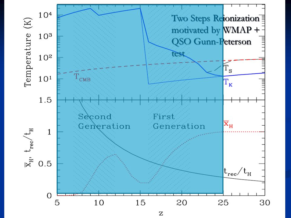 Two Steps Reionization motivated by WMAP + QSO Gunn-Peterson test