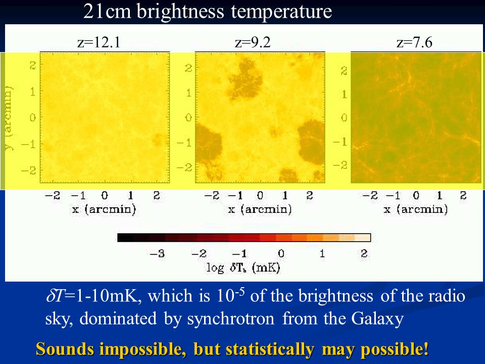 21cm brightness temperature z=12.1 z=9.2 z=7.6  T=1-10mK, which is 10 -5 of the brightness of the radio sky, dominated by synchrotron from the Galaxy Sounds impossible, but statistically may possible!