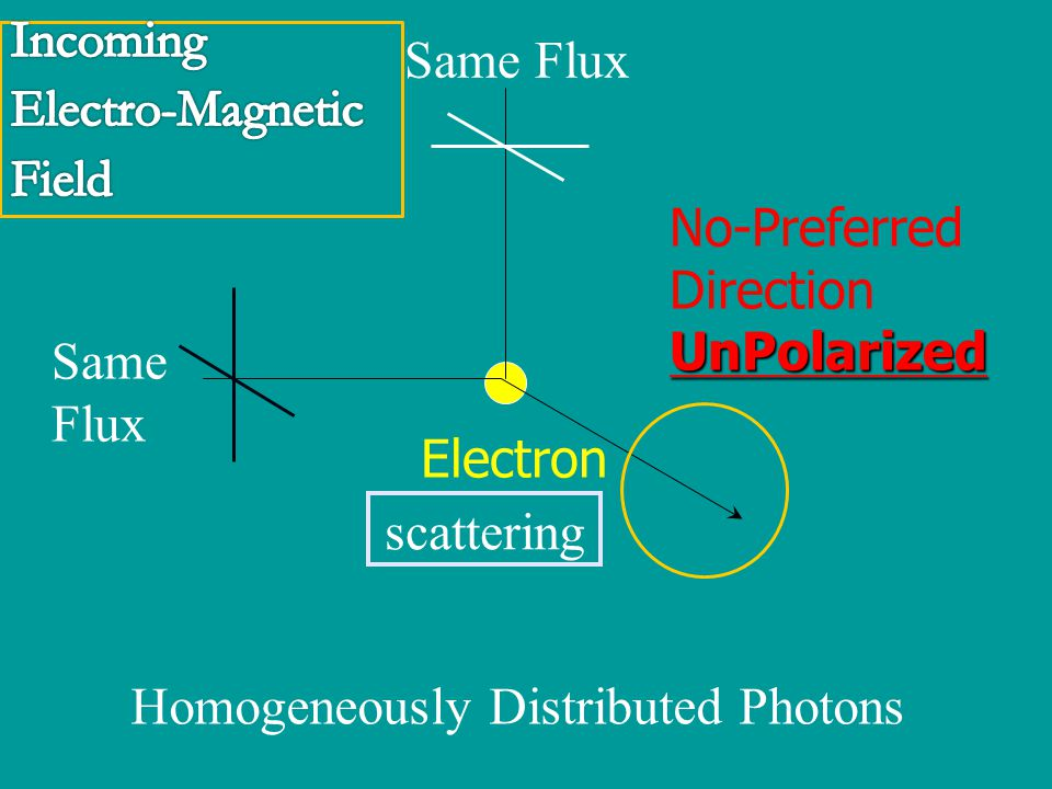 Strong Flux Weak Flux Electron Preferred DirectionPolarized Photon Distributions with Quadrupole Pattern Incoming Electro-Magnetic Field scattering