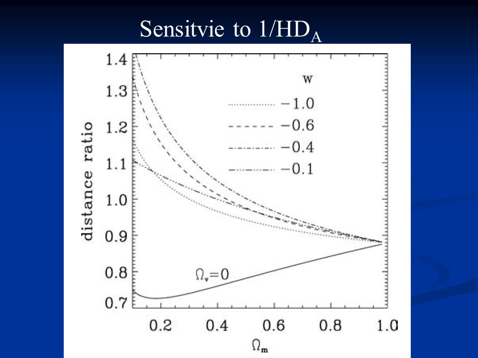 Sensitvie to 1/HD A