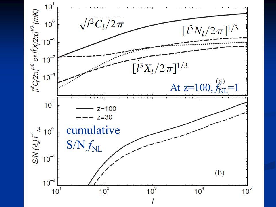 At z=100, f NL =1 cumulative S/N f NL