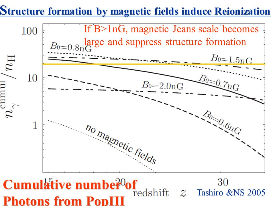 Cumulative number of Photons from PopIII S tructure formation by magnetic fields induce Reionization If B>1nG, magnetic Jeans scale becomes large and