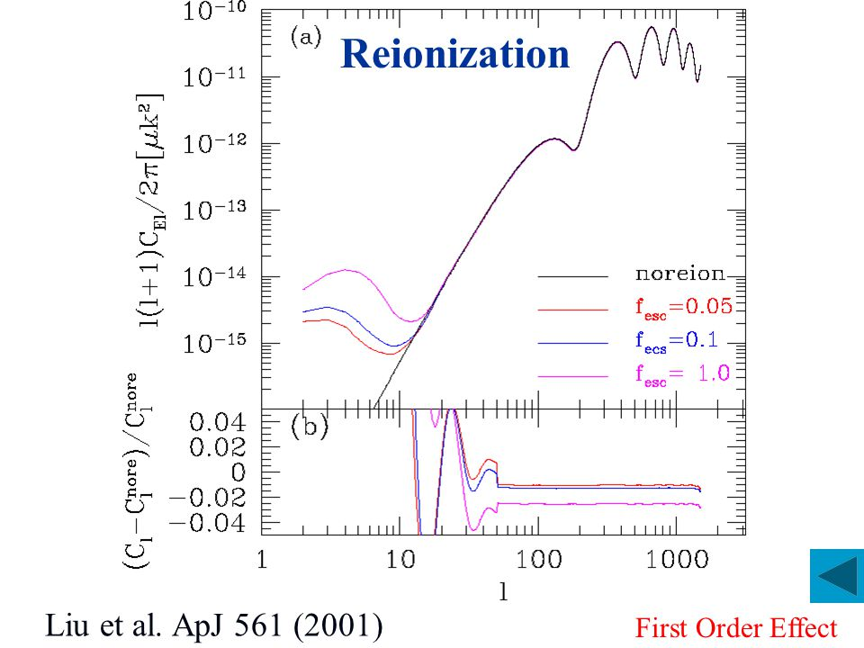 Thermal History of the Universe Decouple to CMB, z<140, IGM cools adiabatically Decouple to CMB, z<140, IGM cools adiabatically until first objects collapse: T K <T CMB  T S =T CMB z>25 of the Fig.