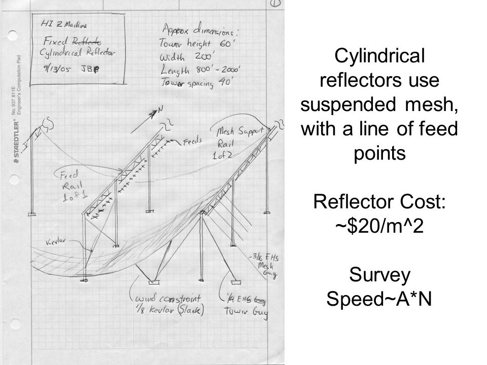 Cylindrical reflectors use suspended mesh, with a line of feed points Reflector Cost: ~$20/m^2 Survey Speed~A*N