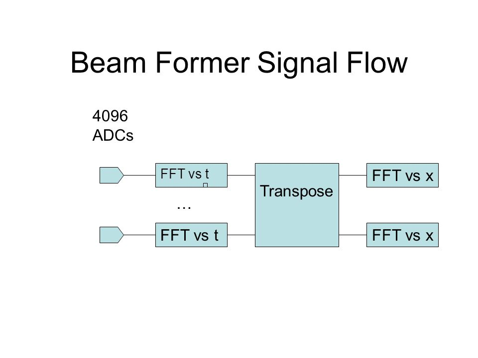 Beam Former Signal Flow FFT vs t Transpose FFT vs t 4096 ADCs … FFT vs x