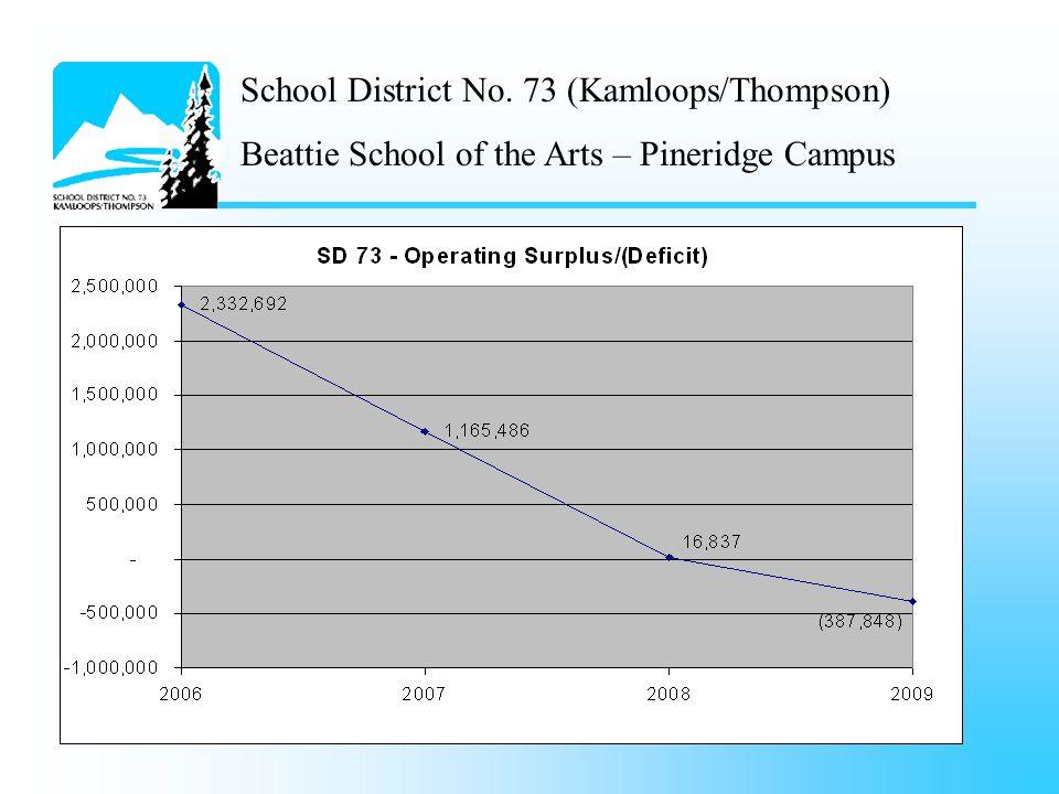 School District No. 73 (Kamloops/Thompson) Beattie School of the Arts – Pineridge Campus