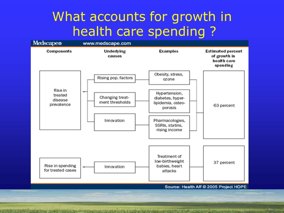 What accounts for growth in health care spending ?