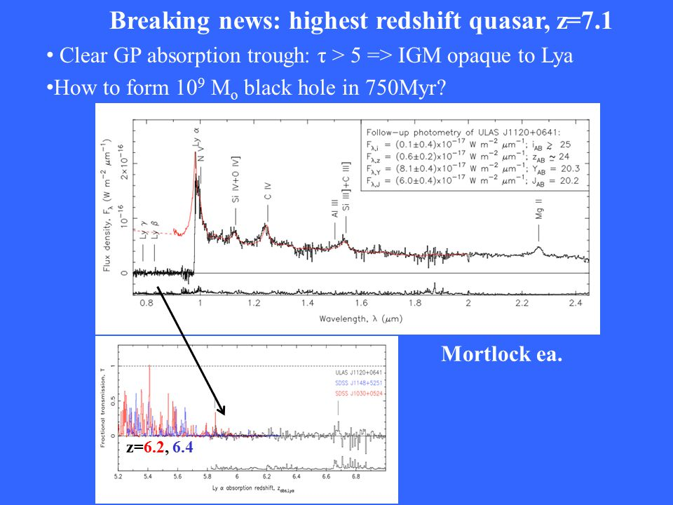 Breaking news: highest redshift quasar, z=7.1 Clear GP absorption trough: τ > 5 => IGM opaque to Lya How to form 10 9 M o black hole in 750Myr.