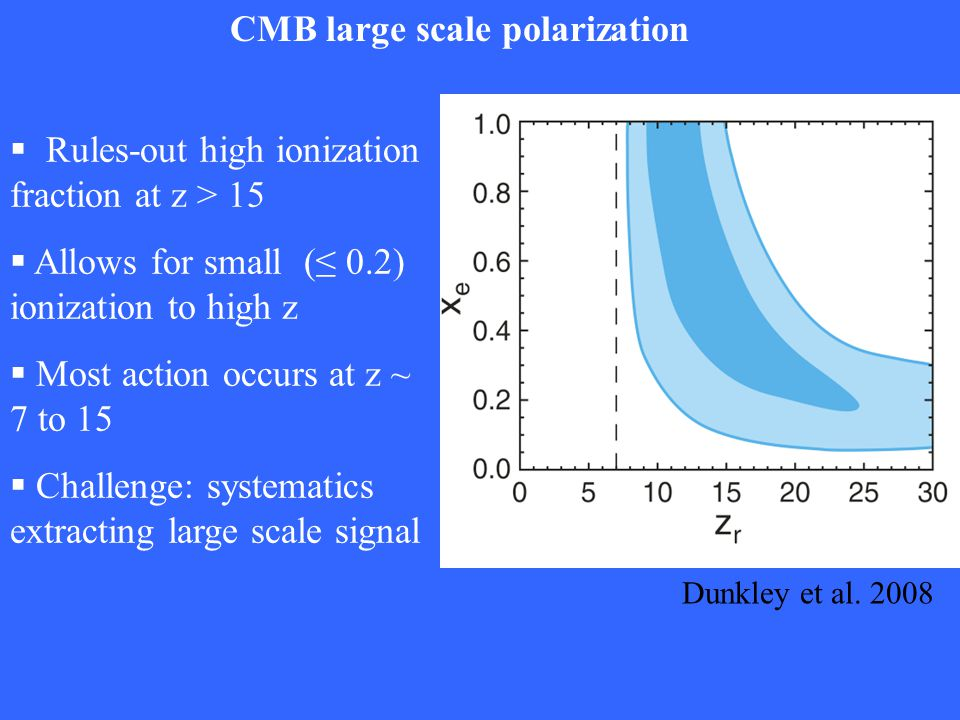 CMB large scale polarization   Rules-out high ionization fraction at z > 15  Allows for small (≤ 0.2) ionization to high z  Most action occurs at z ~ 7 to 15  Challenge: systematics extracting large scale signal Dunkley et al.