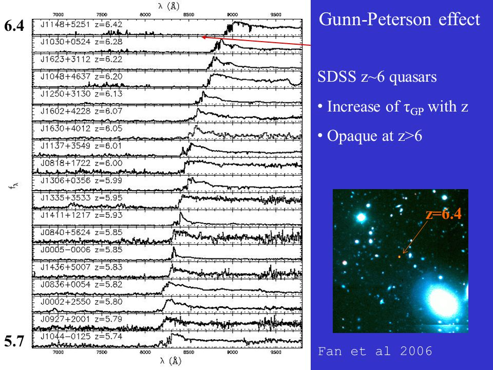 Gunn-Peterson effect Fan et al 2006 SDSS z~6 quasars Increase of τ GP with z Opaque at z>6 z=6.4 5.7 6.4