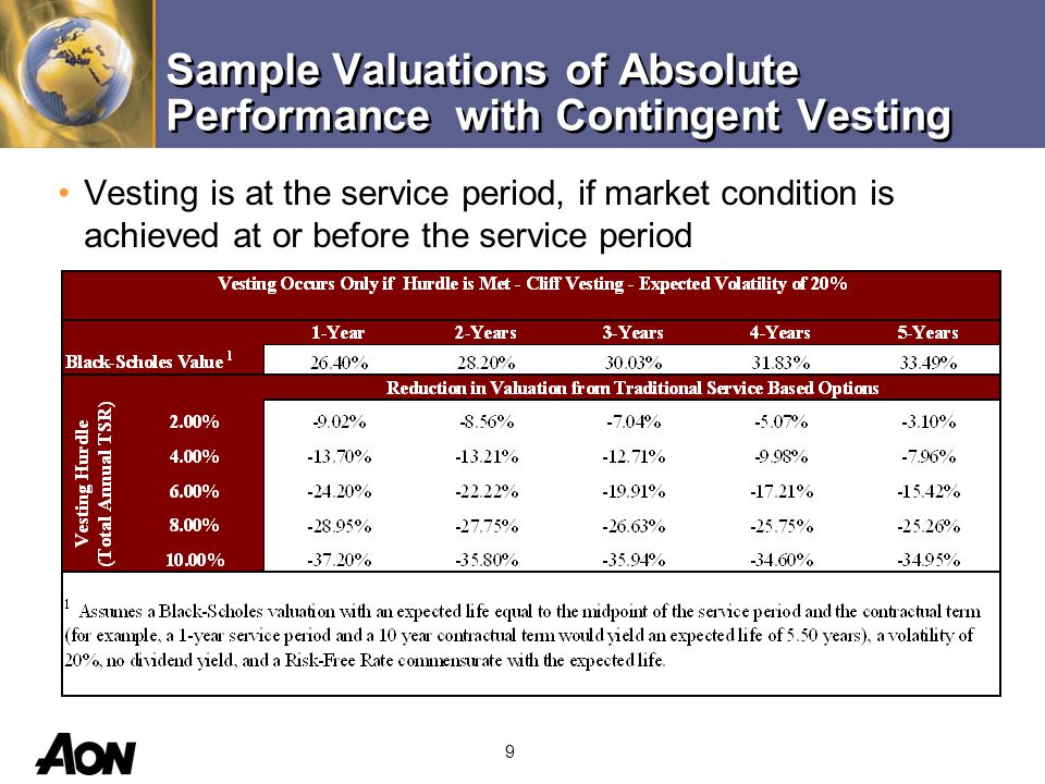 9 Sample Valuations of Absolute Performance with Contingent Vesting Vesting is at the service period, if market condition is achieved at or before the service period