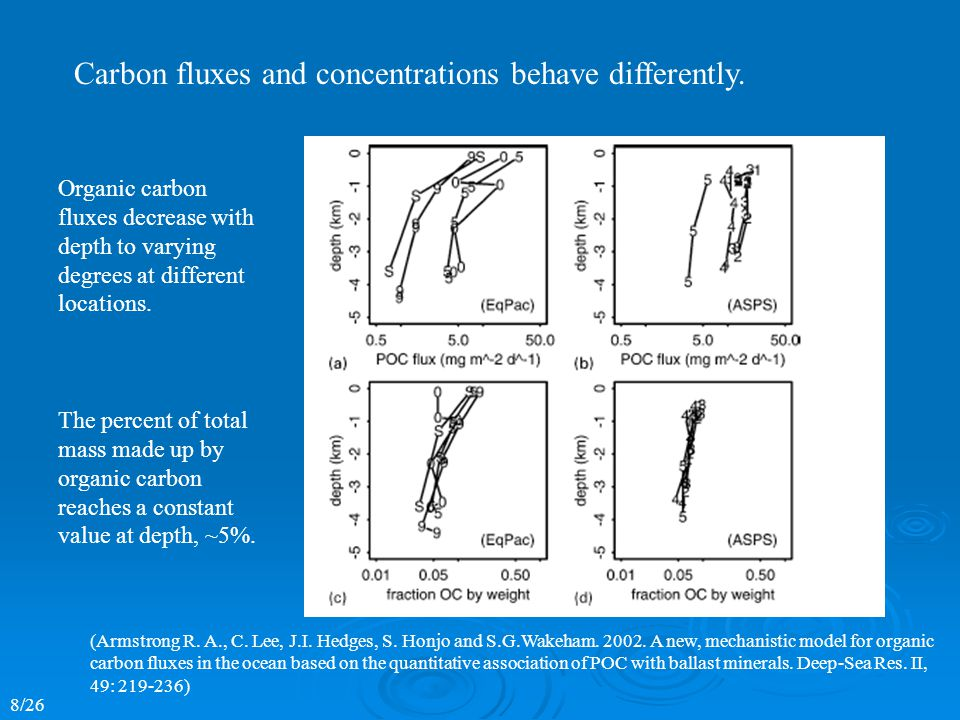 Organic carbon fluxes decrease with depth to varying degrees at different locations.