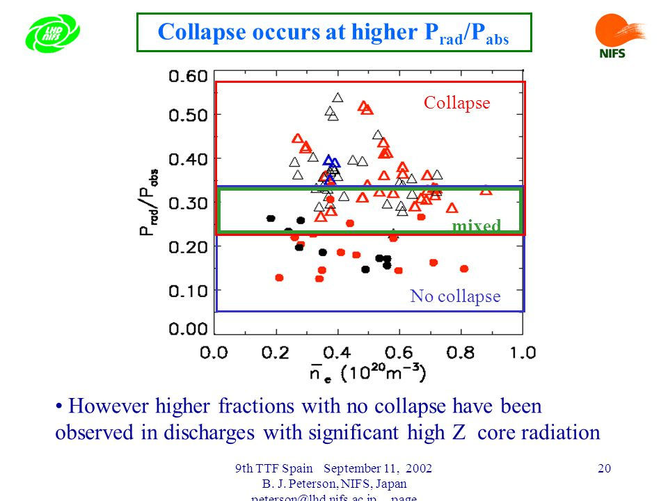 9th TTF Spain September 11, 2002 B. J. Peterson, NIFS, Japan peterson@lhd.nifs.ac.jp page 20 Collapse occurs at higher P rad /P abs Collapse No collap