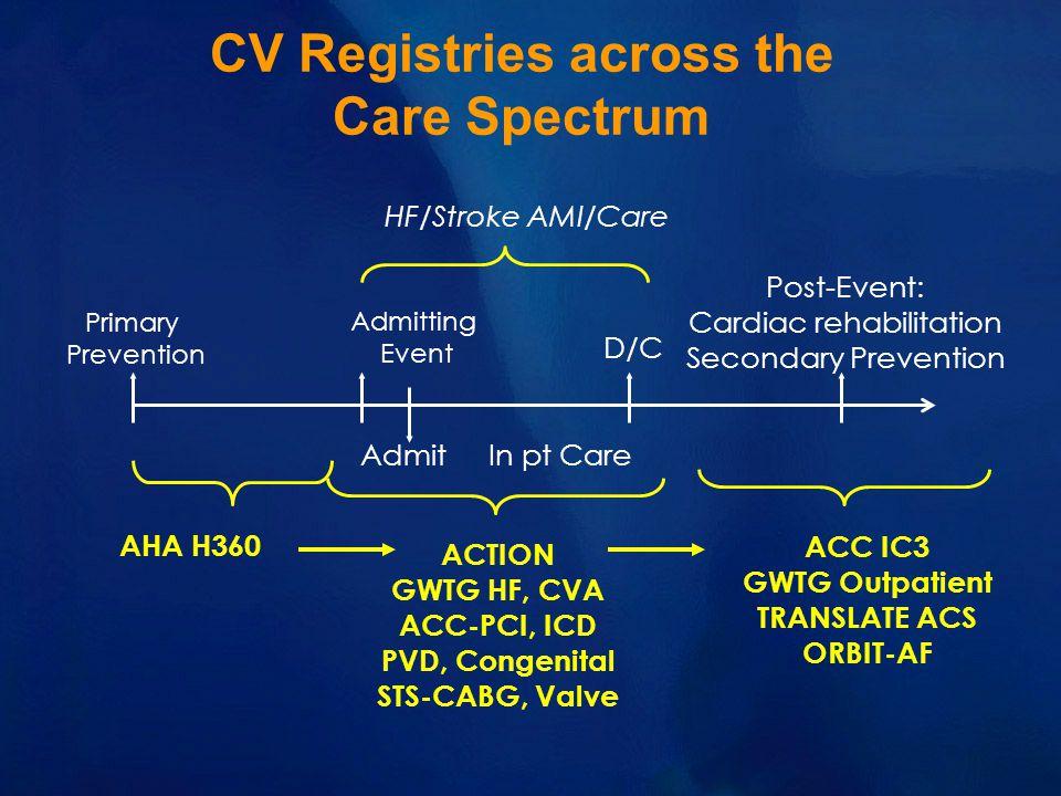 CV Registries across the Care Spectrum Primary Prevention Admitting Event Post-Event: Cardiac rehabilitation Secondary Prevention D/C In pt Care Admit