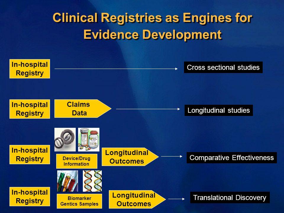 In-hospital Registry Claims Data In-hospital Registry In-hospital Registry Longitudinal Outcomes Device/Drug Information In-hospital Registry Longitud
