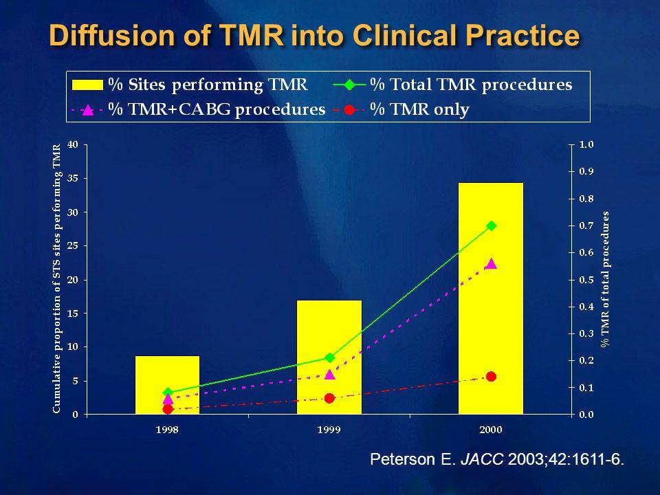 Diffusion of TMR into Clinical Practice Peterson E. JACC 2003;42:1611-6.