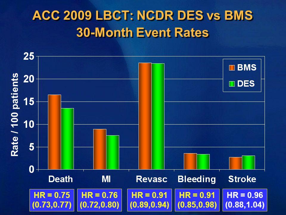 ACC 2009 LBCT: NCDR DES vs BMS 30-Month Event Rates HR = 0.91 (0.85,0.98) HR = 0.96 (0.88,1.04) HR = 0.75 (0.73,0.77) HR = 0.76 (0.72,0.80) HR = 0.91 (0.89,0.94) Rate / 100 patients