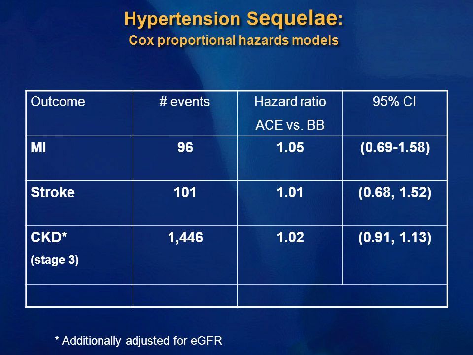 Hypertension S equelae : Cox proportional hazards models Outcome# eventsHazard ratio ACE vs. BB 95% CI MI961.05(0.69-1.58) Stroke1011.01(0.68, 1.52) C