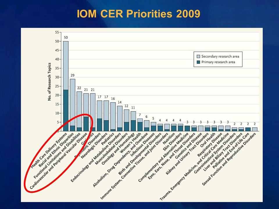 IOM CER Priorities 2009
