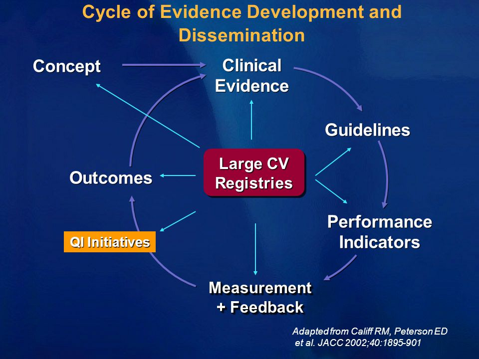 Concept Outcomes Clinical Evidence Guidelines Performance Indicators Performance Indicators Measurement + Feedback Measurement Cycle of Evidence Development and Dissemination Large CV Registries Registries Adapted from Califf RM, Peterson ED et al.