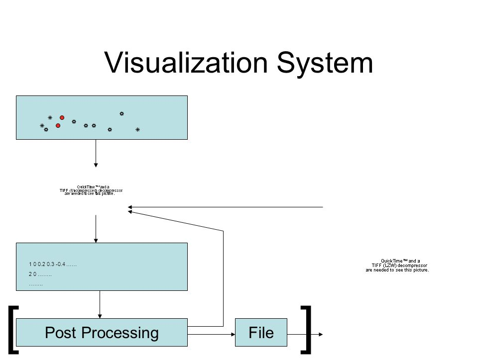 Visualization System 1 0 0.2 0.3 -0.4 …… 2 0 …….. …….. Post ProcessingFile []
