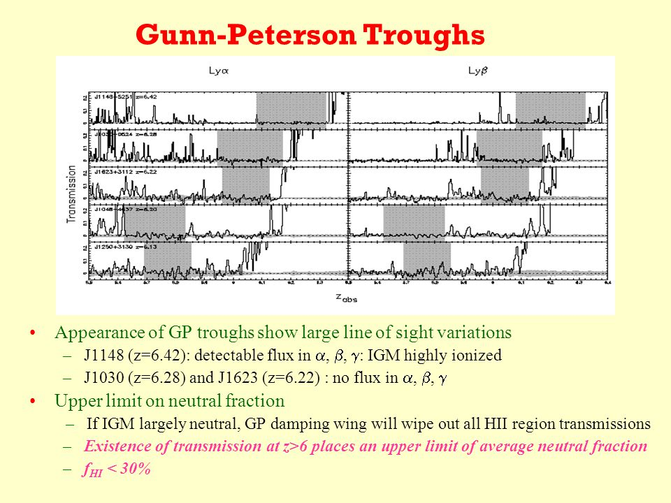 Gunn-Peterson Troughs Appearance of GP troughs show large line of sight variations –J1148 (z=6.42): detectable flux in , ,  : IGM highly ionized –J1030 (z=6.28) and J1623 (z=6.22) : no flux in , ,  Upper limit on neutral fraction –If IGM largely neutral, GP damping wing will wipe out all HII region transmissions –Existence of transmission at z>6 places an upper limit of average neutral fraction –f HI < 30%