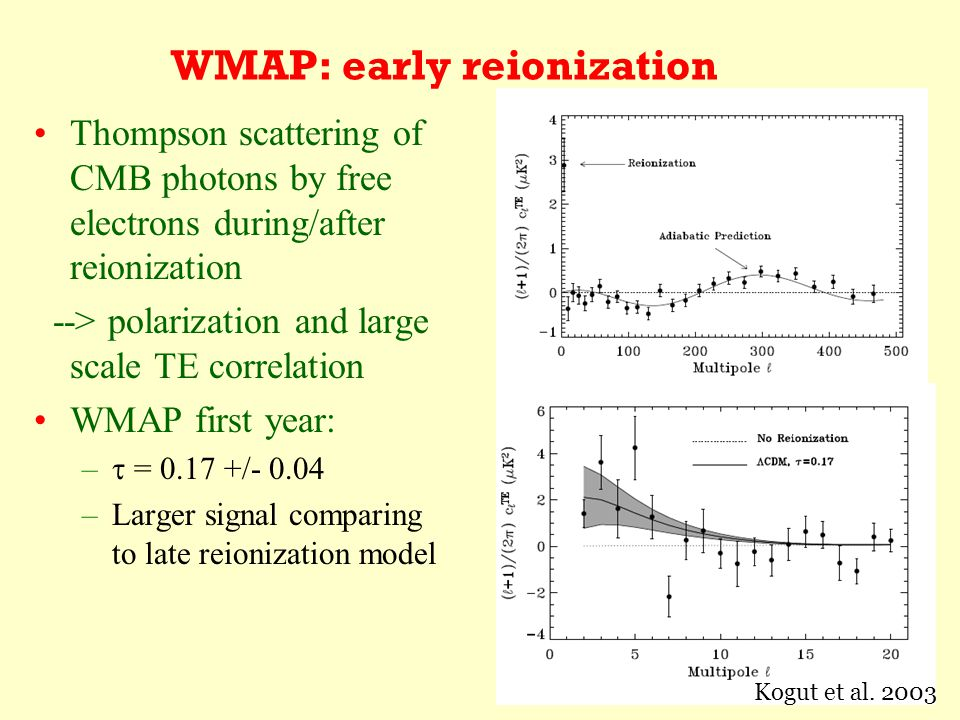 WMAP: early reionization Thompson scattering of CMB photons by free electrons during/after reionization --> polarization and large scale TE correlation WMAP first year: –  = 0.17 +/- 0.04 –Larger signal comparing to late reionization model Kogut et al.