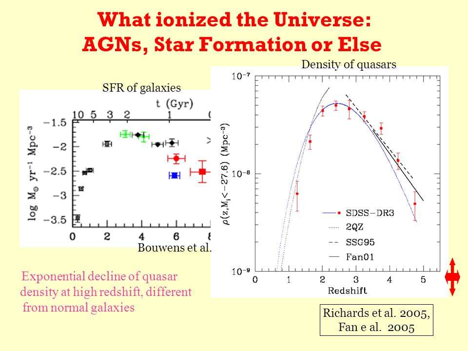 What ionized the Universe: AGNs, Star Formation or Else Exponential decline of quasar density at high redshift, different from normal galaxies Richards et al.