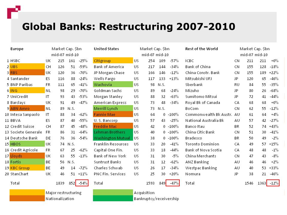 Global Financial Centers: A Typology 8