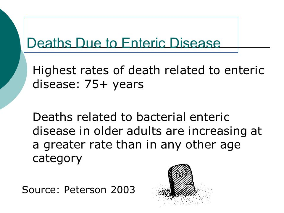 Deaths Due to Enteric Disease Highest rates of death related to enteric disease: 75+ years Deaths related to bacterial enteric disease in older adults are increasing at a greater rate than in any other age category Source: Peterson 2003