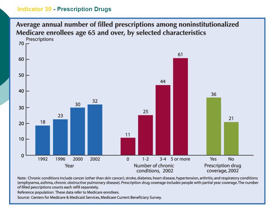 Indicator 30 - Prescription Drugs