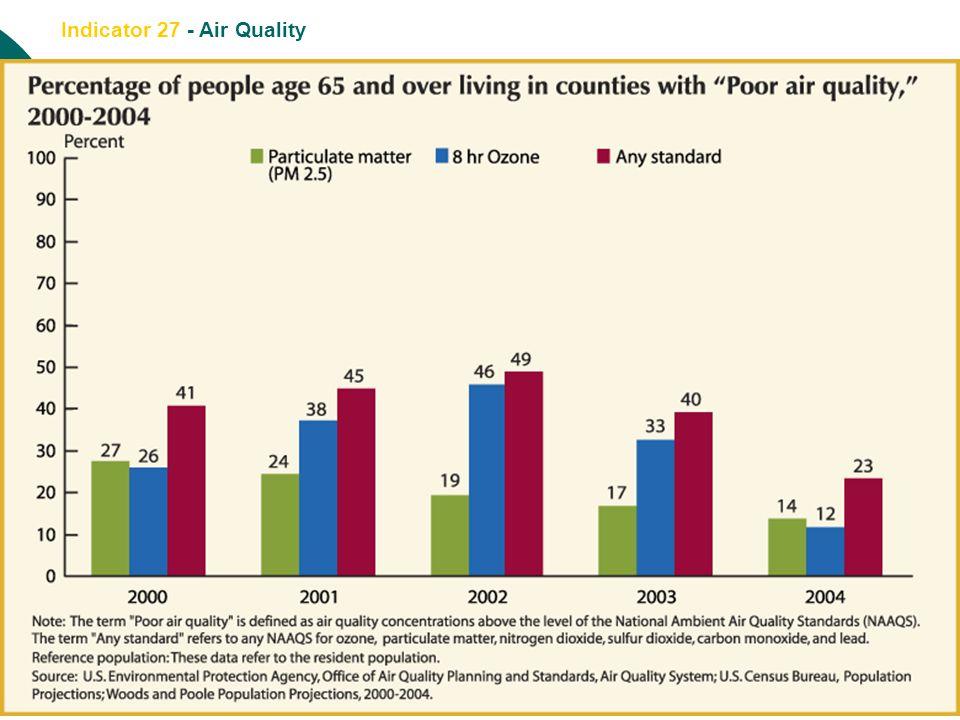 Indicator 27 - Air Quality