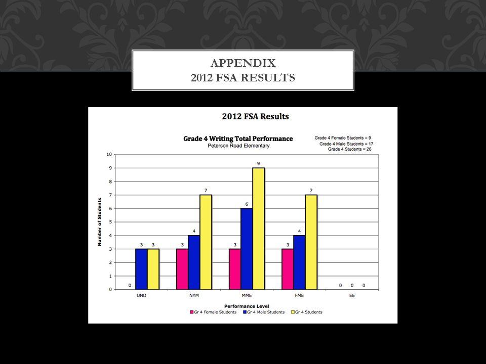 APPENDIX 2012 FSA RESULTS