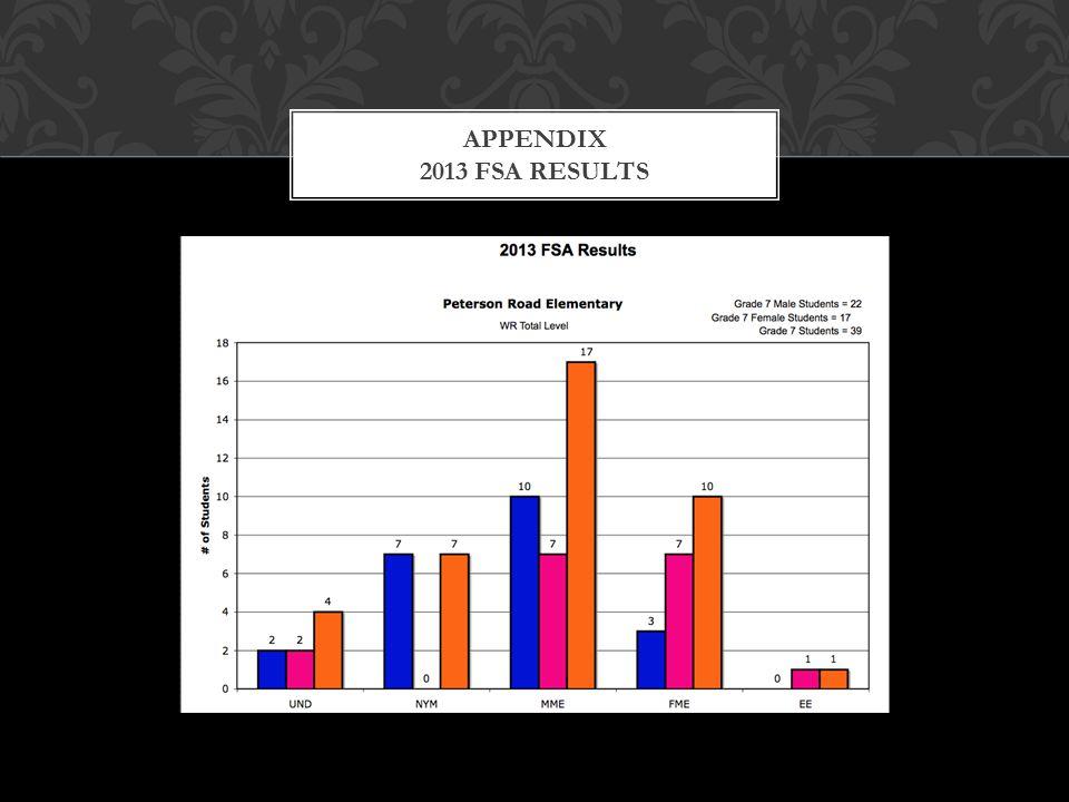 APPENDIX 2013 FSA RESULTS