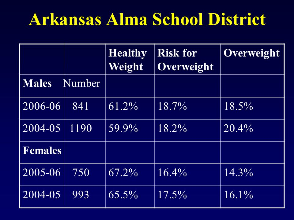 Arkansas Alma School District Healthy Weight Risk for Overweight Overweight Males Number 2006-06 84161.2%18.7%18.5% 2004-05 119059.9%18.2%20.4% Females 2005-06 75067.2%16.4%14.3% 2004-05 99365.5%17.5%16.1%