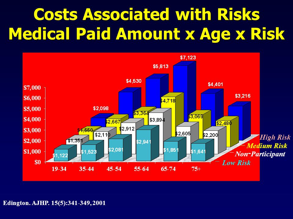 Associated with Risks Costs Associated with Risks Medical Paid x Age x Risk Medical Paid Amount x Age x Risk Low Risk Medium Risk High Risk Non - - Participant Edington.