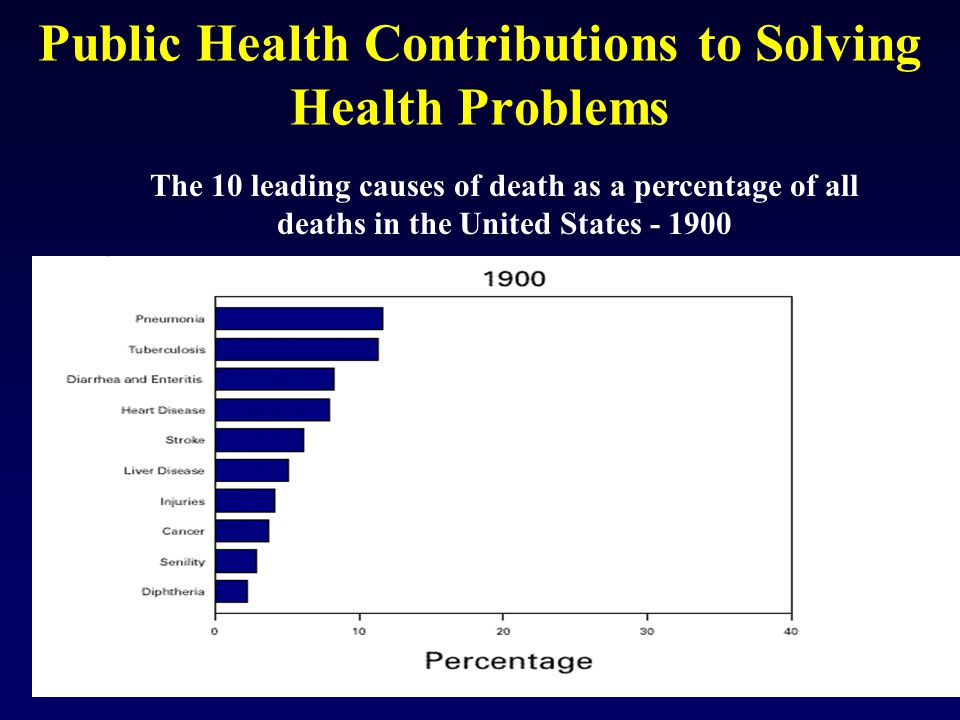 Failure to provide optimal treatment for asthma, depression, diabetes, heart disease, and high blood pressure results in: 41 million sick days per year $11.5 billion in annual losses for American businesses $ 1 billion per year in preventable hospital days 57,000 death per year National Committee for Quality Assurance, Sept 2003