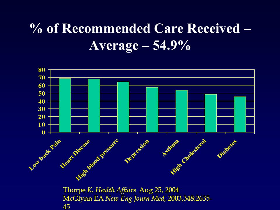 % of Recommended Care Received – Average – 54.9% Thorpe K.