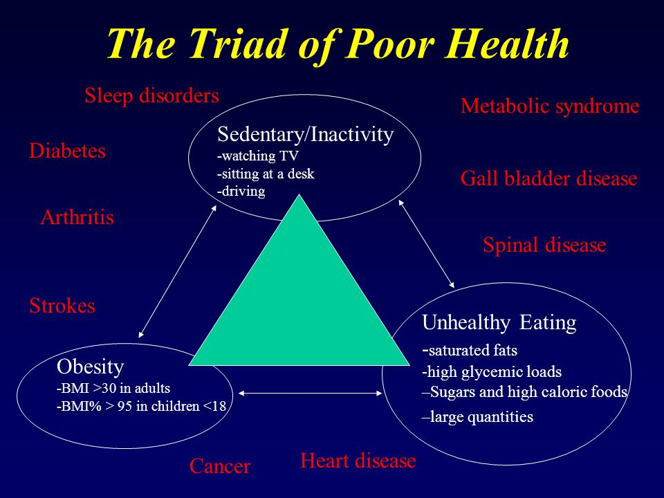 The Triad of Poor Health Sedentary/Inactivity -watching TV -sitting at a desk -driving Obesity -BMI >30 in adults -BMI% > 95 in children <18 Unhealthy Eating - saturated fats -high glycemic loads –Sugars and high caloric foods –large quantities Diabetes Metabolic syndrome Arthritis Spinal disease Cancer Heart disease Sleep disorders Strokes Gall bladder disease