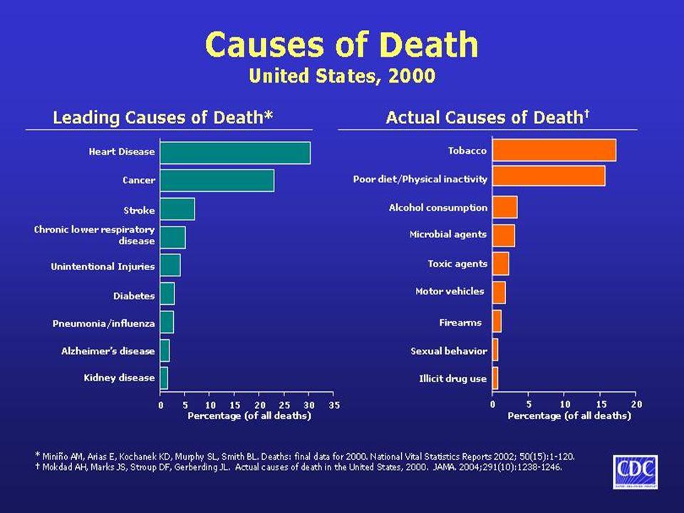 The 5 Big Ones in the 21 st Century Risks: Diseases: l Obesity l Smoking l High blood pressure l Stress l Inactivity l Heart Disease l Cancer l Emphysema l Strokes l Diabetes