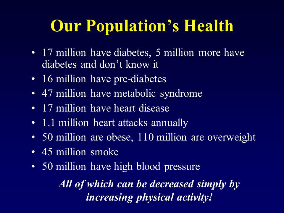 Medicare Spending Has Doubled Since 1992 for: Cancer $10 -19 billion Arthritis $3.4 –7.2 billion Depression $1.3- 2.5 billion Heart disease $21– 42 billion Diabetes $5.7-12.5 billion