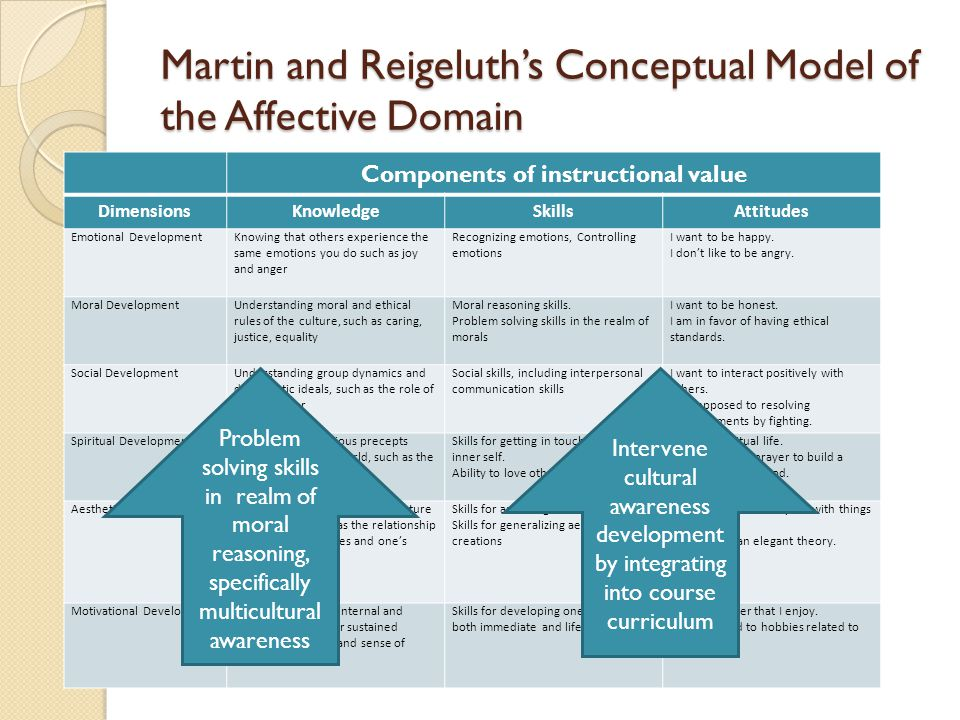 Martin and Reigeluth's Conceptual Model of the Affective Domain Components of instructional value DimensionsKnowledgeSkillsAttitudes Emotional DevelopmentKnowing that others experience the same emotions you do such as joy and anger Recognizing emotions, Controlling emotions I want to be happy.