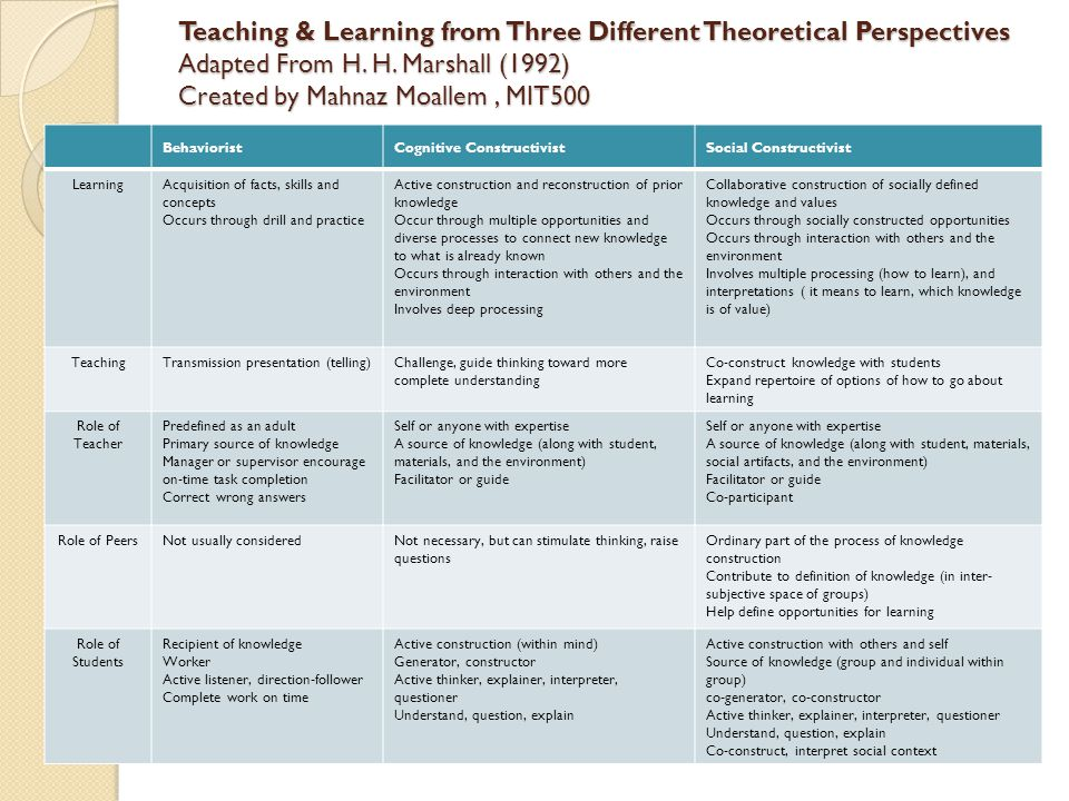 Teaching & Learning from Three Different Theoretical Perspectives Adapted From H.