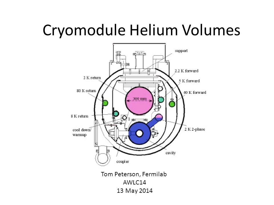 Cryomodule Helium Volumes Tom Peterson, Fermilab AWLC14 13 May 2014